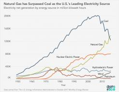 Natural Gas has Surpassed Coal as US's Leading Source of Electricity [OC] : dataisbeautiful