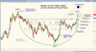 The Bottom in 10-Year Treasury Yield Signals a Change of Era | Slope of Hope