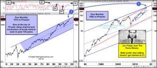 joe-friday-dow-at-top-of-70-year-channel-momentum-seldom-seen-march-2.jpg (1565×682)