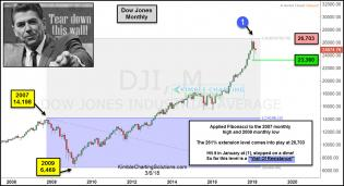 dow-hits-261-level-tear-down-this-well-mar-7.jpg (1234×670)