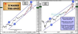 Dow-and-SPX-X-marks-the-spot-of-resistance-march-7-1.jpg (1564×685)