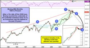 boeing-monthly-hits-dual-resistance-and-creates-hangman-pattern-march-15.jpg (1231×671)