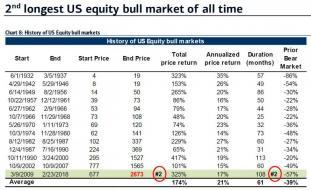 longest bull markets.jpg (890×543)