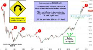 semiconductor-largest-reversal-pattern-since-2000-highs-march-29-1.jpg (1227×668)