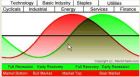 Goatmug Blog - Financial Perspectives from the Mountain Top: SECTOR ROTATION MODEL - REVISITED
