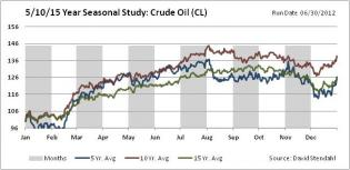 Seasonal Charts: Crude Oil | Signal Financial Group