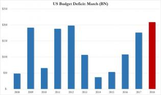 budget deficit march 2018.jpg (890×523)