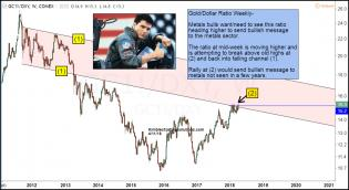 gold-dollar-ratio-attempting-breakout-april-11.jpg (1231×673)