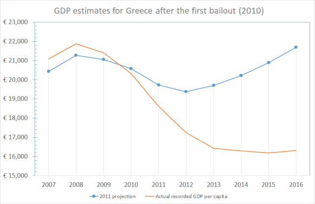 Greece after the IMF bailout: Expectation vs. Reality [OC] : dataisbeautiful
