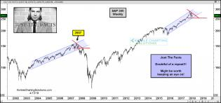 joe-friday-spx-repeating-2007-topping-pattern-april-13.jpg (1567×733)