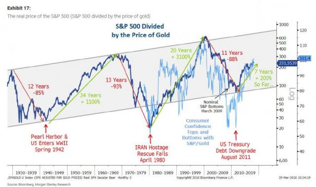 S&P in real terms MS gold.jpg (890×529)