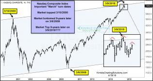 nasdaq-composite-march-high-a-top-hands-pattern-april-20.jpg (1235×661)
