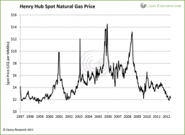 Henry Hub Spot Natural Gas Price