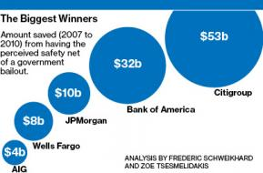 The Price of Too Big to Fail - Businessweek