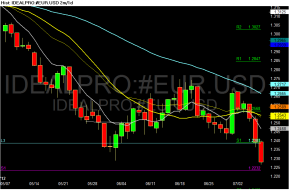 Chart of IDEALPRO~#EUR.USD.png