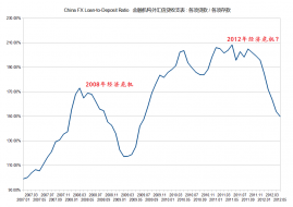 Investing in Chinese Stocks—投资大中华地区股市: Chinese hoard dollars