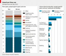 Daily chart: Accounting for time | The Economist