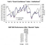Crash Index