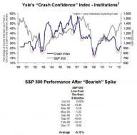 Crash Index