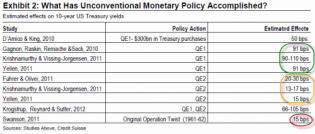 Does QE Really Work? The Evidence To Date | ZeroHedge