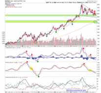 Biiwii TA and Commentary: Gold updated - move along, nothing to see here...