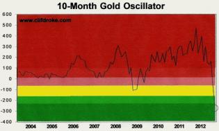Gold Oscillator