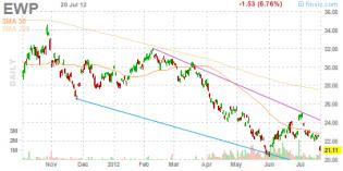 Stock Screener - Charts usa exchangetradedfund o200 o100 o10 o1 d1 1wdown change