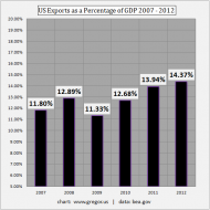 US-Exports-as-a-Percentage-of-GDP-2007-2012.png