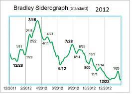 2012 bradley model.jpg