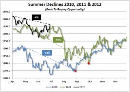 Summer Declines