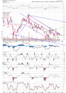 BT''s Timing Board (SPX AND TIMING): GLD chart with channels
