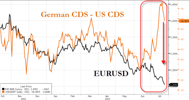 20120724_EURUSD_vs_CDS.png (719×384)