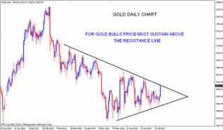 GOLD Testing resistance levels | Nifty charts and latest market updates