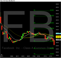 Chart of FB.png
