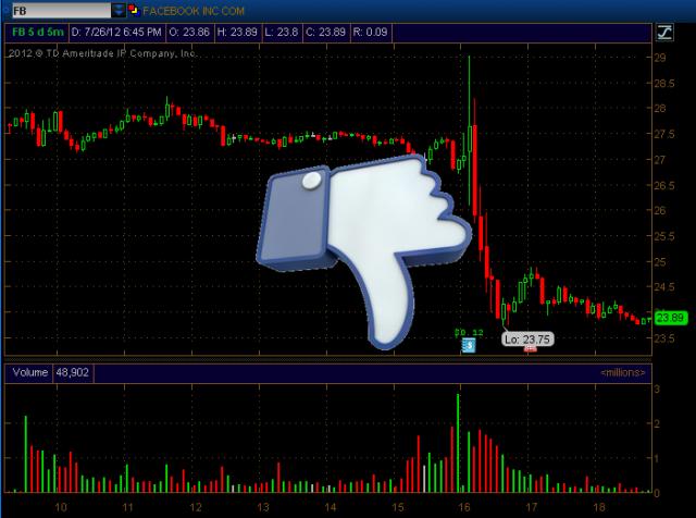 Facebook FB earnings