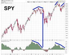 SPY July 31 divergence.jpg