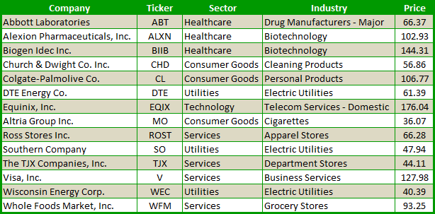 14 Stocks That Only Go Up