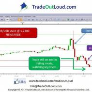 Photo: EUR/USD trade this morning in Trade Out Loud mentor-ship class with a FOREX trader. You count the pips! 