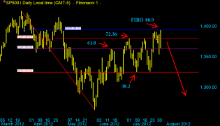 SP500 daily  Mars - 3 aout 2012 Fibo 38.2 .png