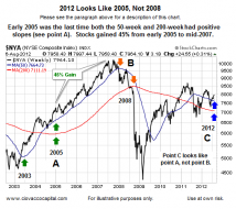 Bullish Set-Ups Similar To 2010