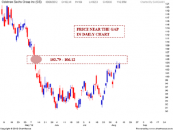 GOLDMAN Sachs chart analysis | Nifty charts and latest market updates