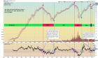 http://stockcharts.com/c-sc/sc?s=SPY&p=D&st=1992-01-01&en=(today)&id=p01255160866&a=268528217&r=248