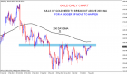 GOLD Resistance levels | Nifty charts and latest market updates
