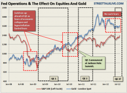 Gold, Dollar & Rates Say No QE