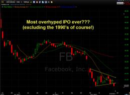 facebook-overhyped