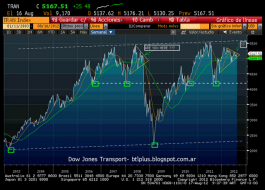Behind the lines: Dow Jones Transport- update