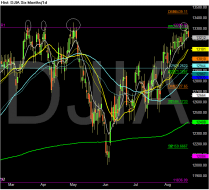 Chart of DJIA.png