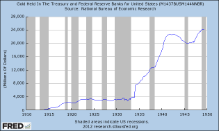http://www.zerohedge.com/sites/default/files/images/user5/imageroot/2012/08/gold%20held%20in%20Treasury.png