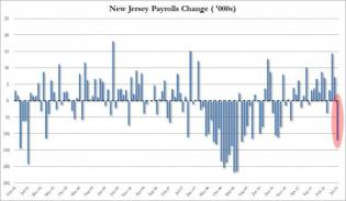 The New Jersery Jobs Neutron Bomb | ZeroHedge