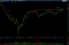 Trading Blues: CHS Break Out